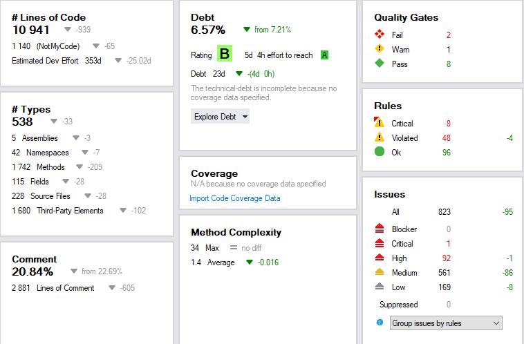 Dashboard de un proyecto MVC en producción desde 2011